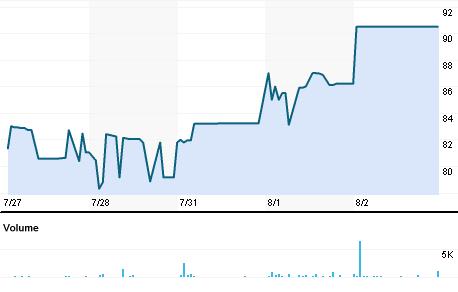 Chart for NESL.BO