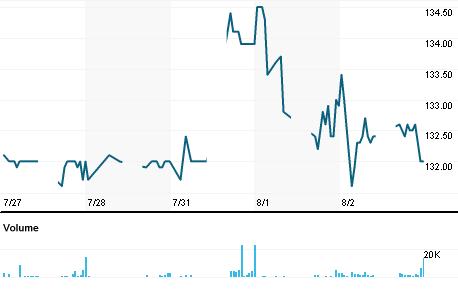 Chart for NESM.KL