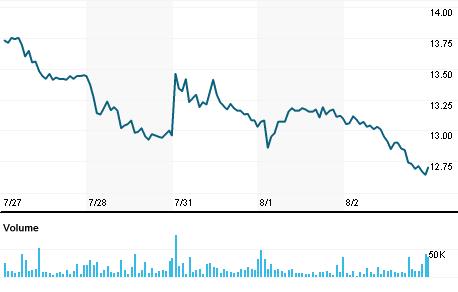 Chart for NEU.AX