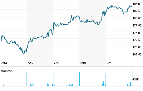 Chart for NEX.L