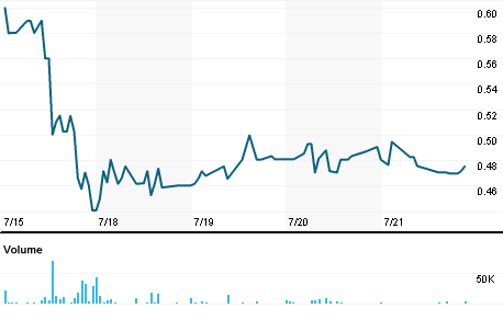 Chart for NFEC.OQ