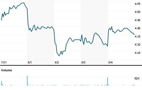 Chart for NG.A