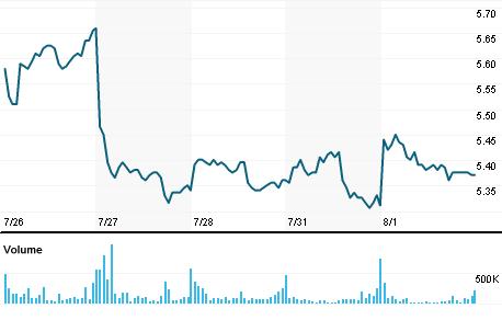 Chart for NHC.AX