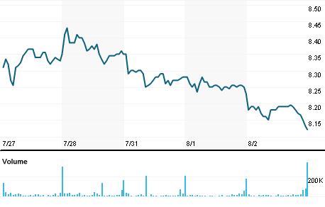 Chart for NHF.AX