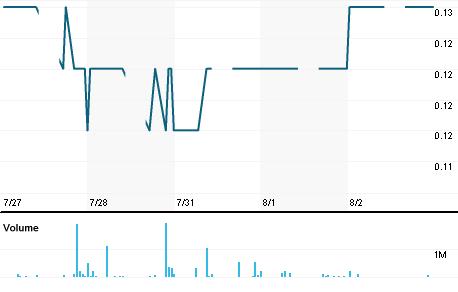 Chart for NHSN.KL