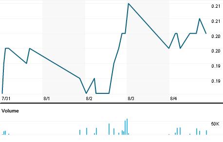 Chart for NIK.V