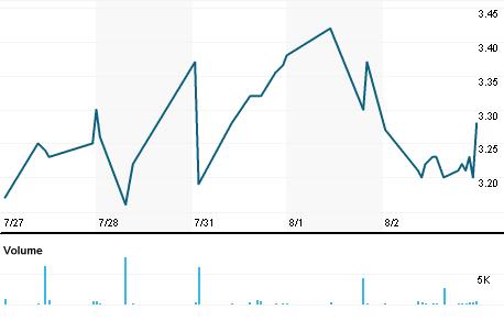 Chart for NLNK.OQ