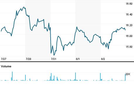 Chart for NOEJ.DE