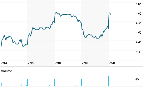 Graf akcií Nokia