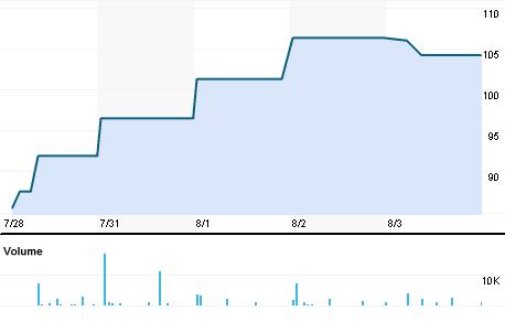 Chart for NOSC.BO