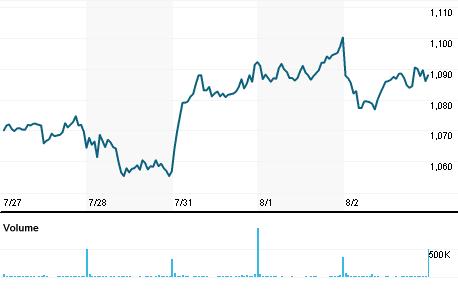 Chart for NOVOb.CO