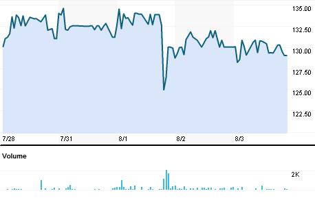 Chart for NPR.BO