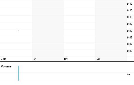 Chart for NRBT.PK