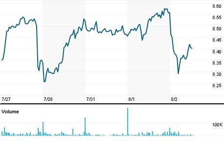 Chart for NRE1V.HE