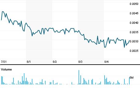 Chart for NSAV.PK
