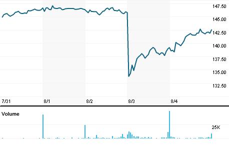 Chart for NSIT.OQ