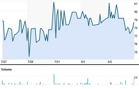 Chart for NTCI.BO
