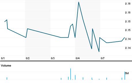 Chart for NTOG.L