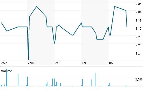 Chart for NTWK.O