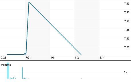 Chart for NTZ.N