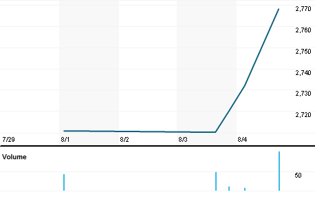 Nucor Corp Stock Quote Nucor Corp Company Overview Reuters India