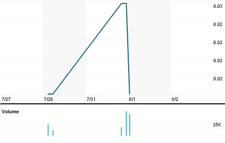 Chart for NUG.V