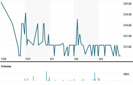 Chart for NUM.L