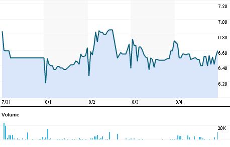 Chart for NVKR.BO