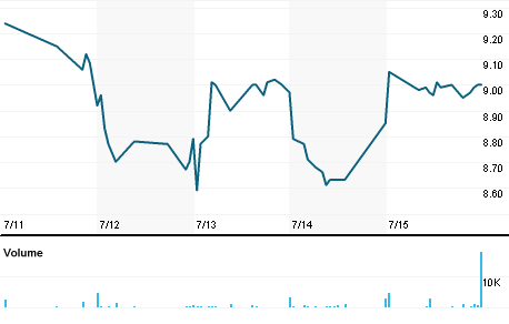 Chart for NVLS.OQ
