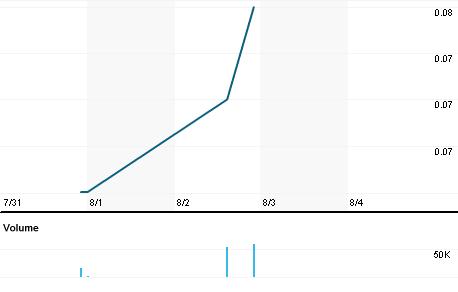 Chart for NVX.V