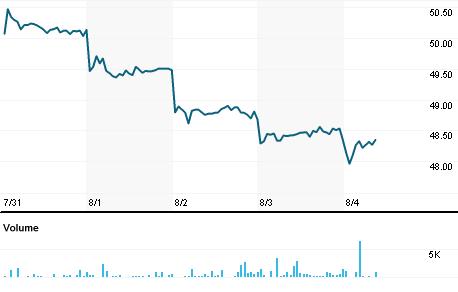 Chart for NVZMY.PK