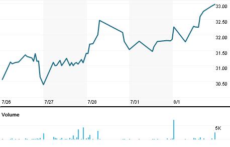Chart for NWFL.OQ