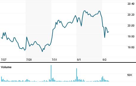 Chart for NWS.OQ