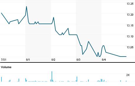 Chart for NXC.N