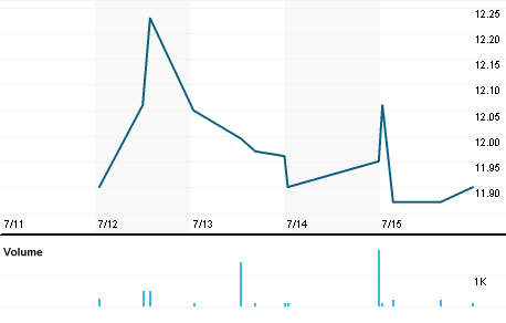 Chart for NXN.N