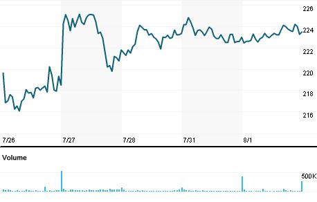 Chart for NXPI.O