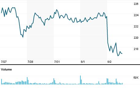 Chart for NXPI.OQ