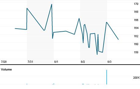 Chart for NXR.L