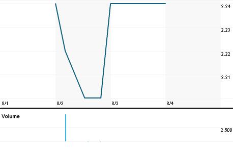 Chart for O2C.DE