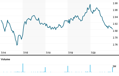 Chart for O2Dn.DE