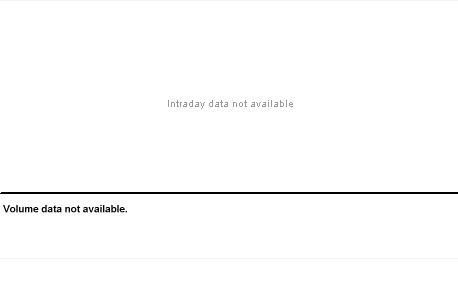 Chart for OAOFY.PK
