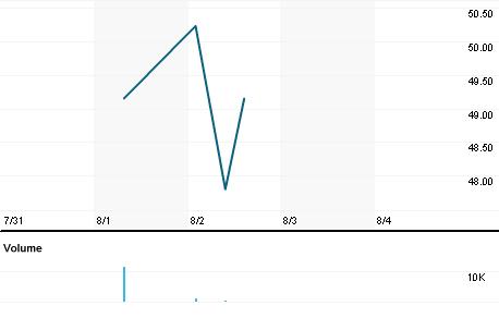 Chart for OAP3.L