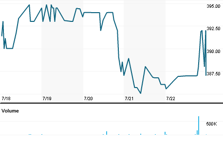 Chart for OCL.L
