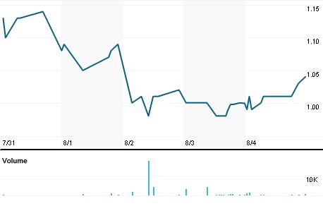 Chart for OCLS.OQ