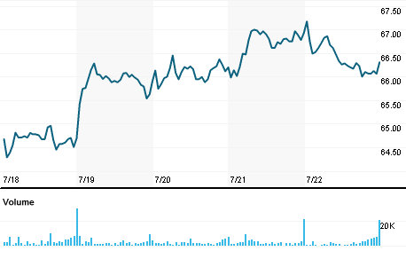 Chart for OCX.TO