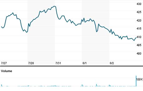 Chart for ODFL.OQ