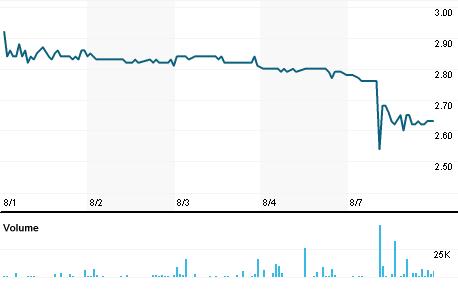 Chart for OIBR4.SA