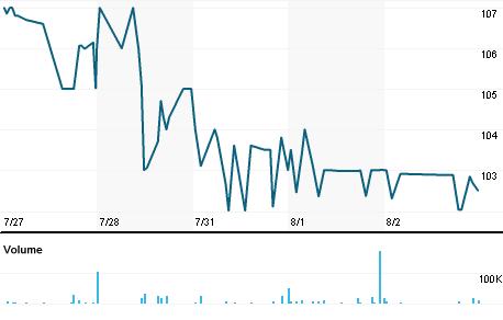 Chart for OMG1.L