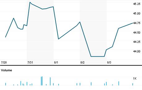 Chart for OMVKY.PK