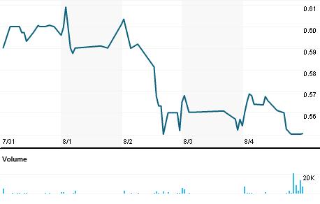 Chart for OPTT.OQ